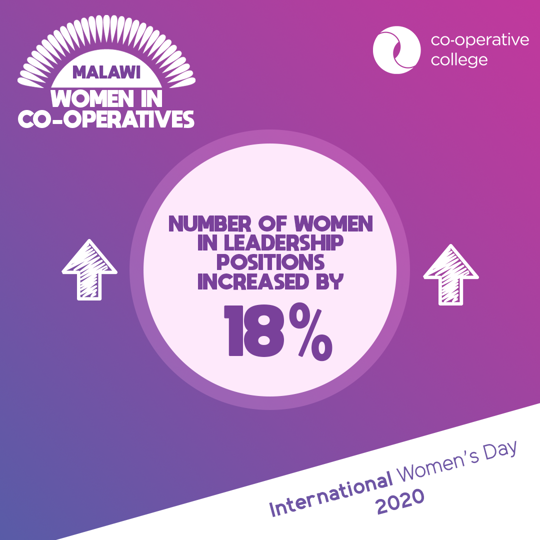 Statistic highlighting how through our work, the percentage of women in leadership positions increased by 18%