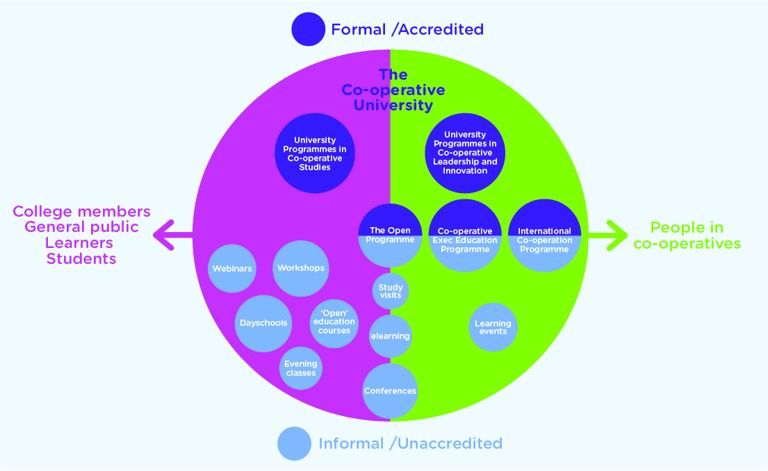 Diagram explaining how co-operative education is for everyone